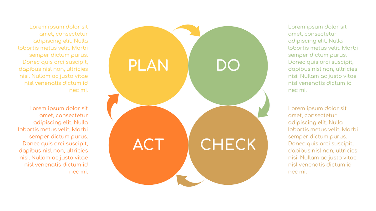 PDCA Model template: PDCA Diagram for Infographic (Created by InfoART's PDCA Model marker)