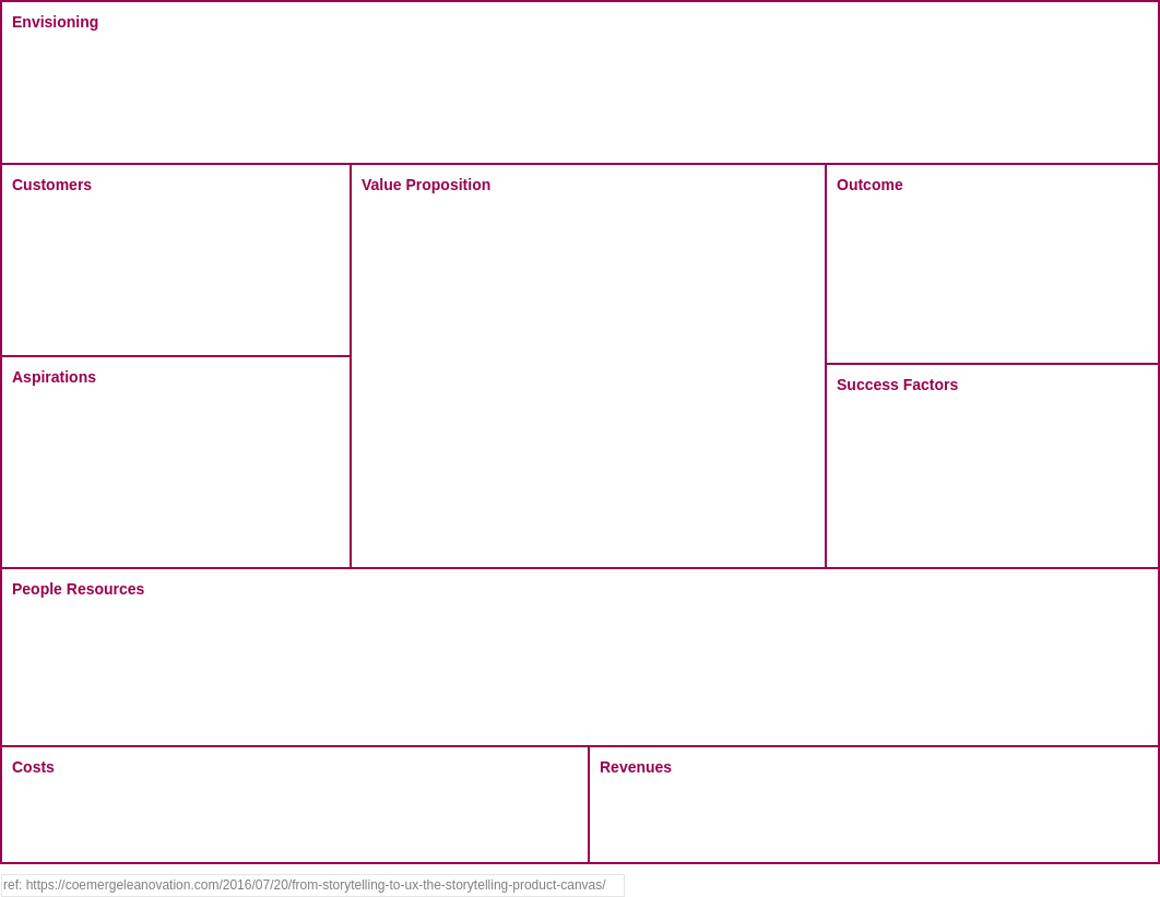 Storytelling Product Canvas (Business Model Example)