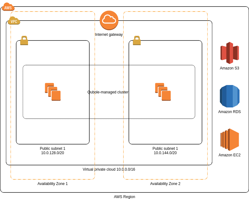 AWS Architecture Diagram template: Qubole on Data Lake Foundation (Created by Diagrams's AWS Architecture Diagram maker)
