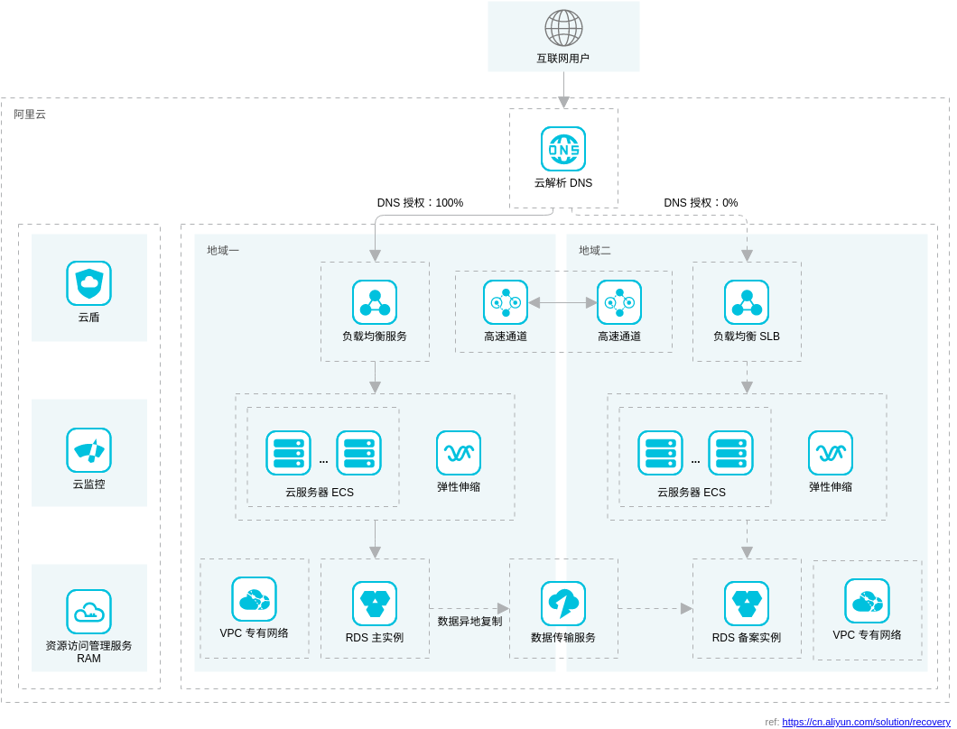 容灾解决方案: 异地容灾方案 (Alibaba Cloud Architecture Diagram Example)