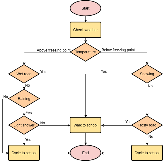 Flowchart template: Should I Cycle to School Today? (Created by Diagrams's Flowchart maker)