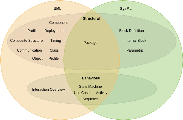 Venn Diagram template: UML and SysML (Created by Diagrams's Venn Diagram maker)
