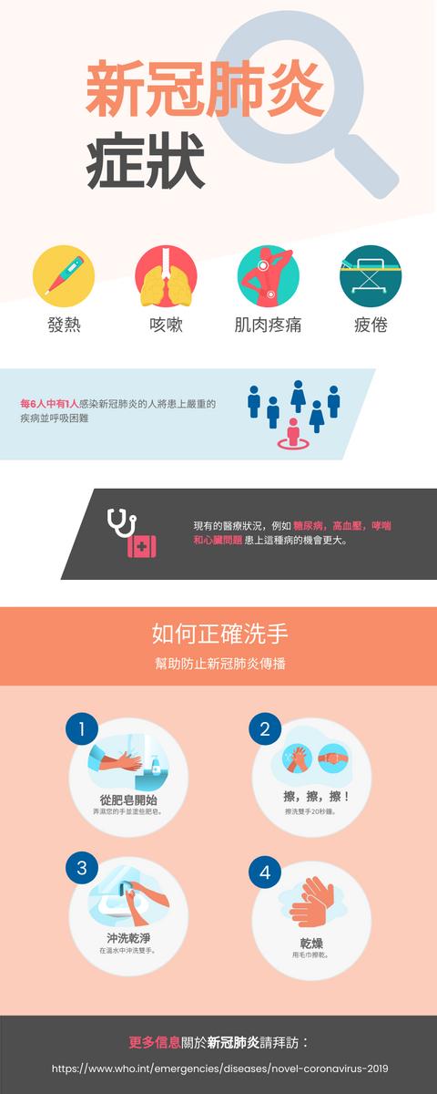 信息圖表 template: 新冠肺炎 (Created by InfoART's 信息圖表 maker)
