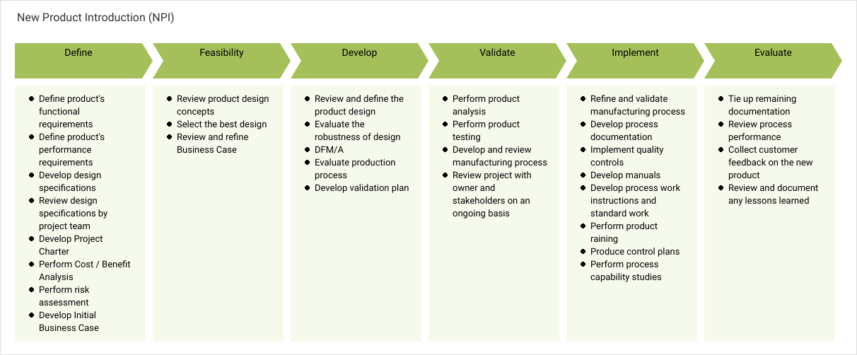 Enterprise Process Map template: New Product Introduction (NPI) (Created by Diagrams's Enterprise Process Map maker)