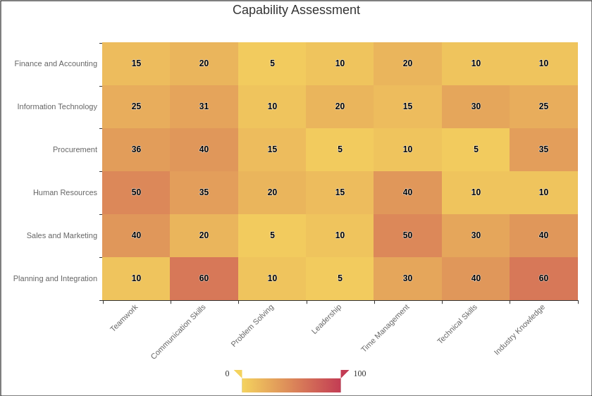Capability Assessment Heatmap Chart Example