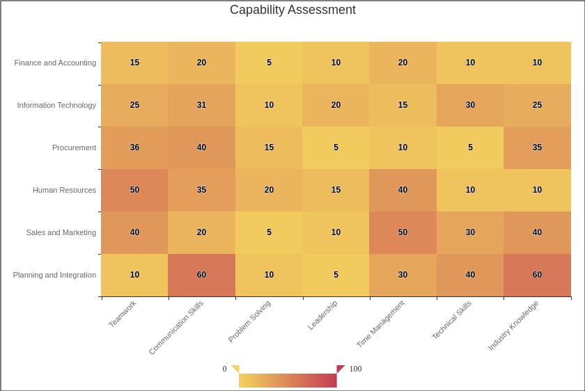 Heatmap Chart template: Capability Assessment (Created by 's Heatmap Chart maker)