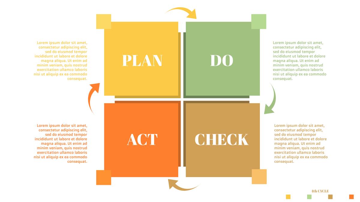 PDCA Model template: 4-Steps PDCA Plan (Created by InfoART's PDCA Model marker)