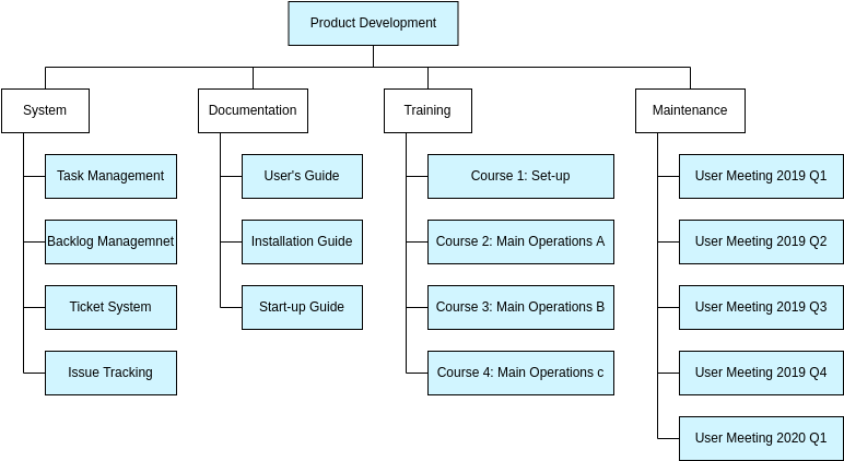 Product Breakdown Structure for Software (Work Breakdown Structure Example)
