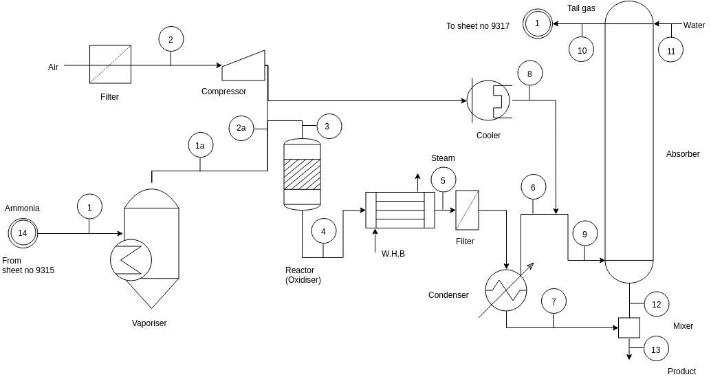 Simplified Nitric Acid Process (Process Flow Diagram Example)
