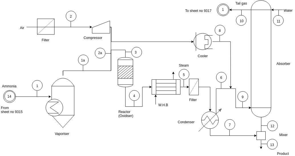 Process Flow Diagram template: Simplified Nitric Acid Process (Created by Diagrams's Process Flow Diagram maker)