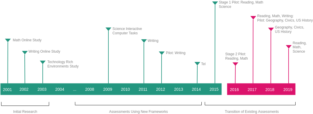 Timeline Diagram template: Book Study Timeline (Created by Diagrams's Timeline Diagram maker)