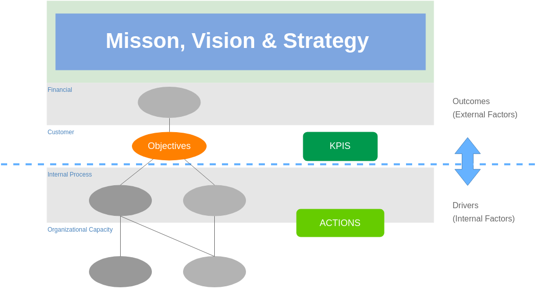 Block Diagram template: Drivers and Desired Outcomes (Created by Diagrams's Block Diagram maker)