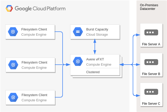 Hosting Filers (Google Cloud Platform Diagram Example)