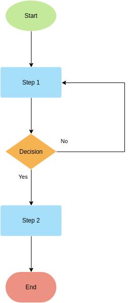 Flowchart template: Flowchart Template (Recursive) (Created by Diagrams's Flowchart maker)