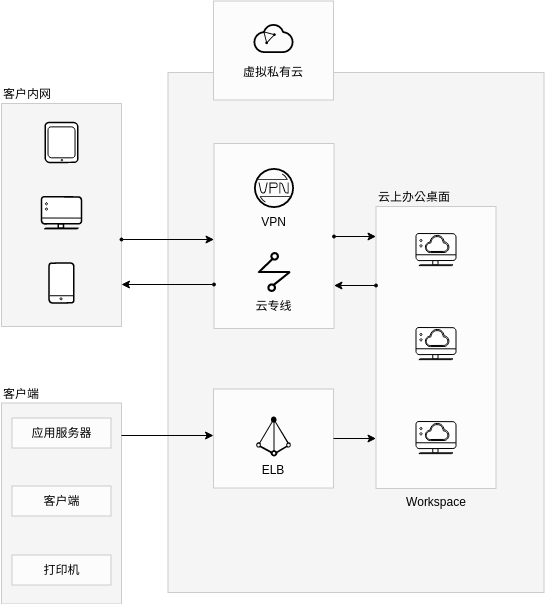 云上办公解决方案 (Huawei Cloud Architecture Diagram Example)