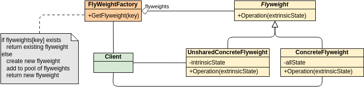 Class Diagram template: GoF Design Patterns - Flyweight (Created by Diagrams's Class Diagram maker)
