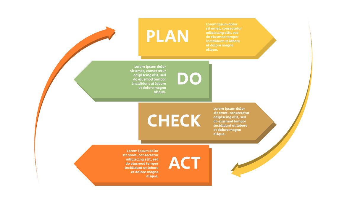 PDCA Model template: PDCA Chart Template (Created by InfoART's PDCA Model marker)