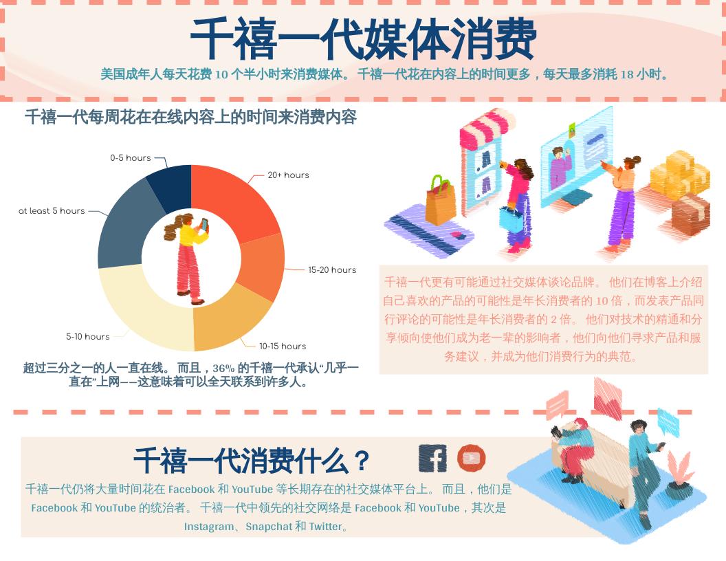 信息图表 template: 千禧一代媒体消费信息图 (Created by InfoART's 信息图表 maker)
