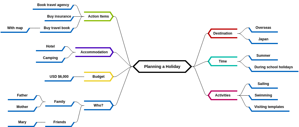 Mind Map Diagram template: Planning a Holiday (Created by Diagrams's Mind Map Diagram maker)