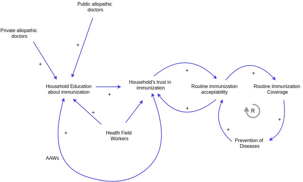 Causal Loop Diagram template: Health Causal Loop Diagram Example (Created by Diagrams's Causal Loop Diagram maker)