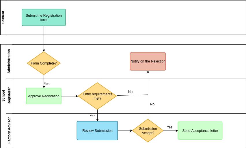 Swimlane Diagram template: Student Registration (Created by Diagrams's Swimlane Diagram maker)