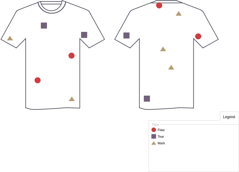 Shirt Defects (Defect Concentration Diagram Example)