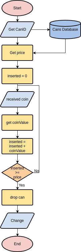 Flowchart template: Vending Machine (Created by Diagrams's Flowchart maker)