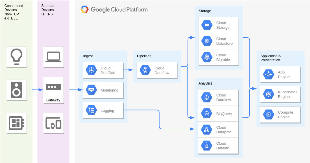 Real Time Stream Processing - Internet of Things (Google Cloud Platform Diagram Example)