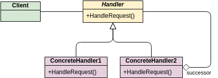 Class Diagram template: GoF Design Patterns - Chain of Responsibility (Created by Diagrams's Class Diagram maker)