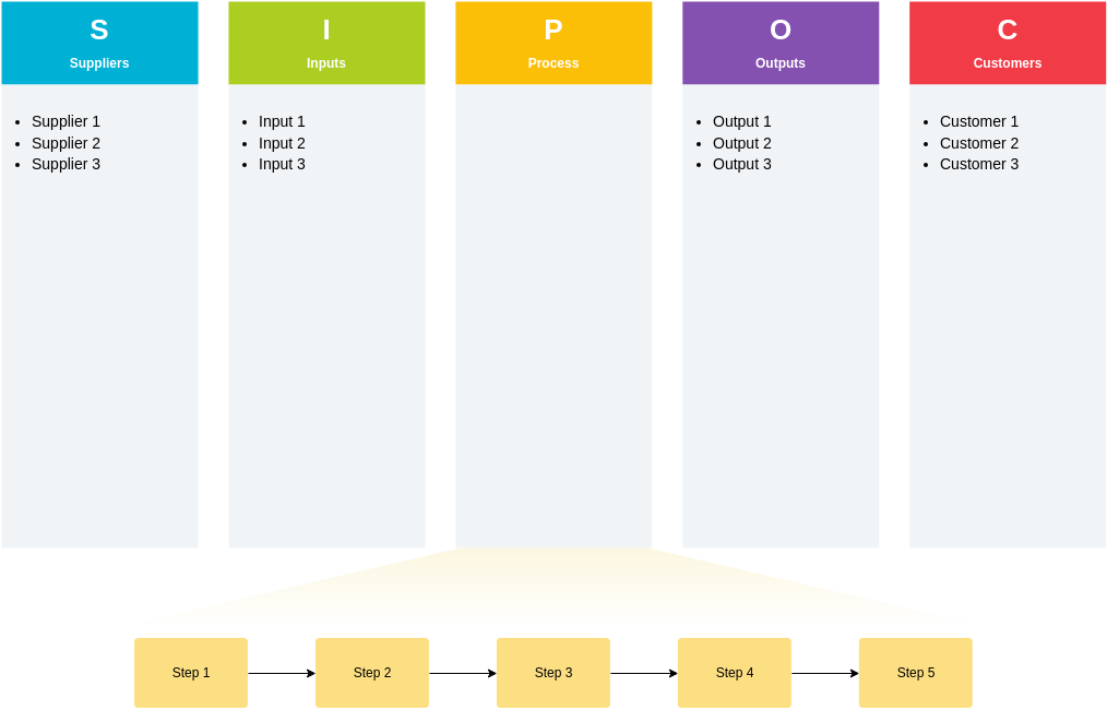 SIPOC Diagram template: SIPOC Diagram (Created by Diagrams's SIPOC Diagram maker)