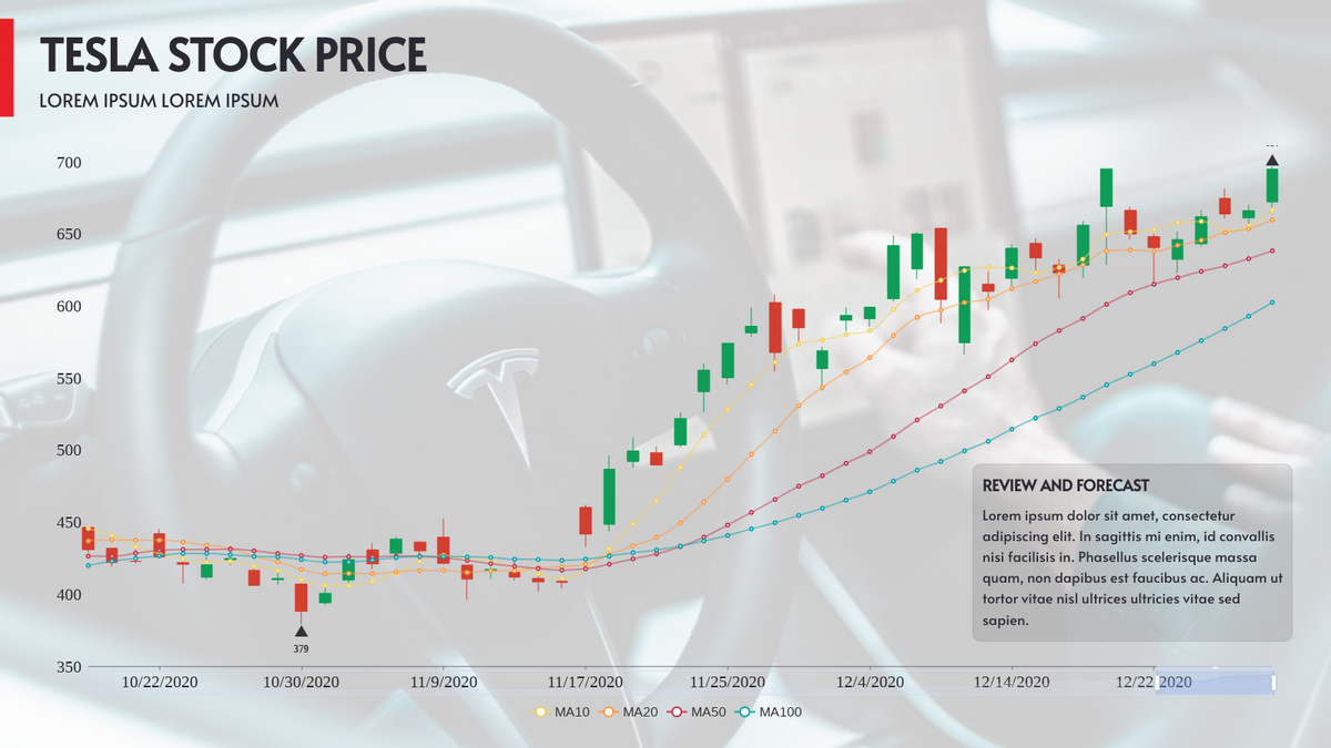 Candlestick template: Tesla Stock Price (Created by Chart's Candlestick maker)