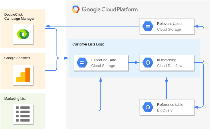 DMP / Data Warehouse (Google Cloud Platform Diagram Example)