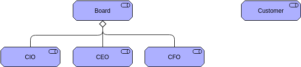 Archimate Diagram template: Stakeholder 2 (Created by Diagrams's Archimate Diagram maker)