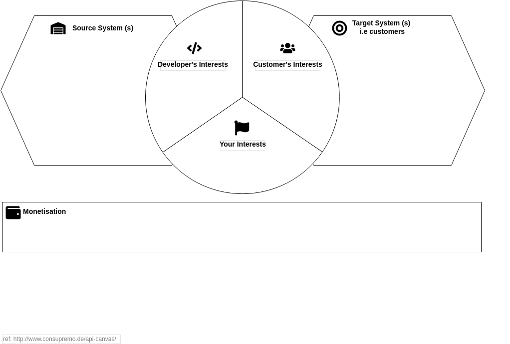 Strategy Tools Analysis Canvas template: Consupremo API Canvas (Created by Diagrams's Strategy Tools Analysis Canvas maker)