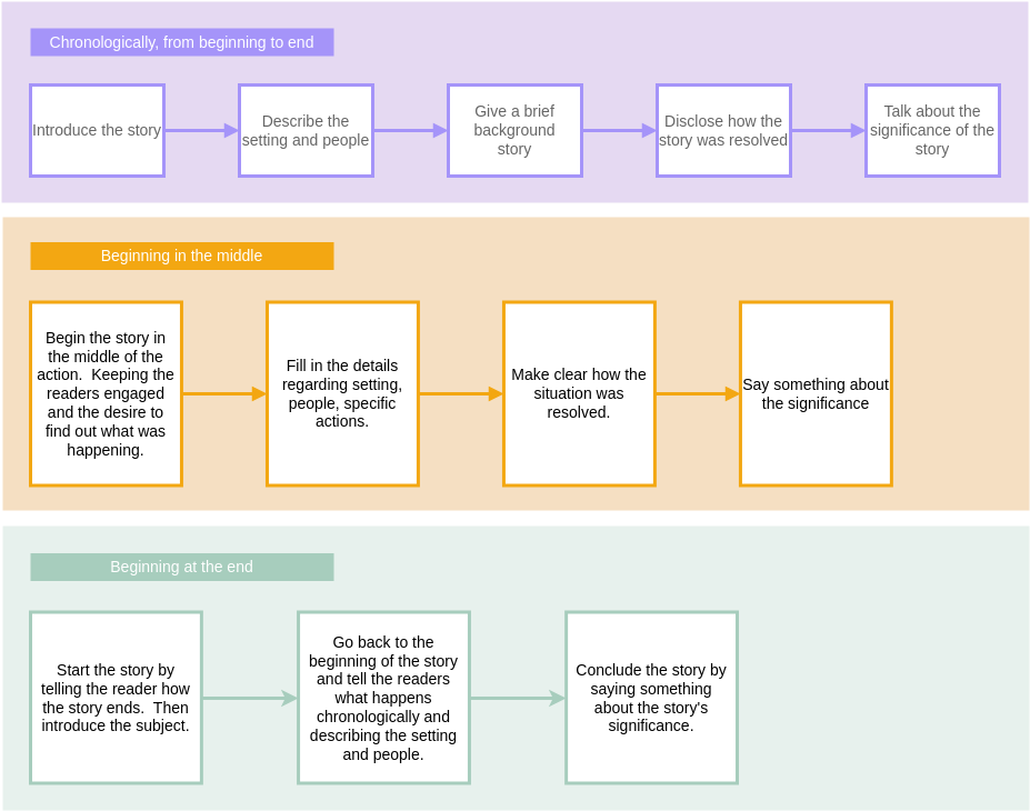 Flow Map template: Writing Guide Flow Map (Created by Diagrams's Flow Map maker)