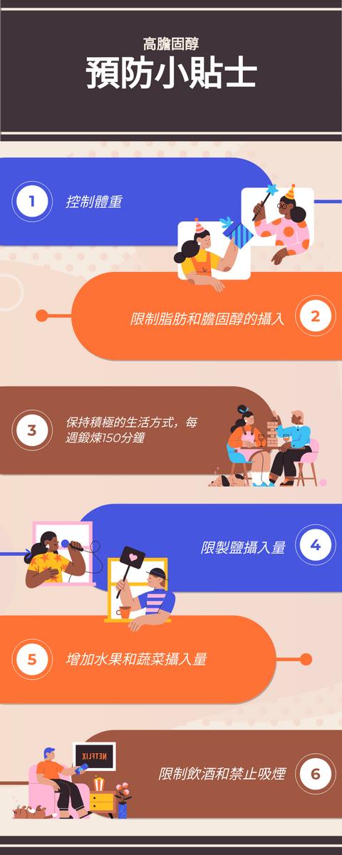 信息圖表 template: 預防高膽固醇信息圖表 (Created by InfoART's 信息圖表 maker)