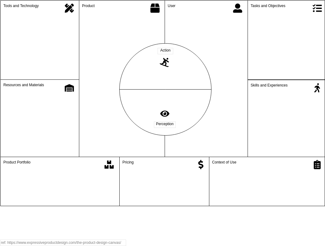 Product Design Canvas (Product Planning Example)