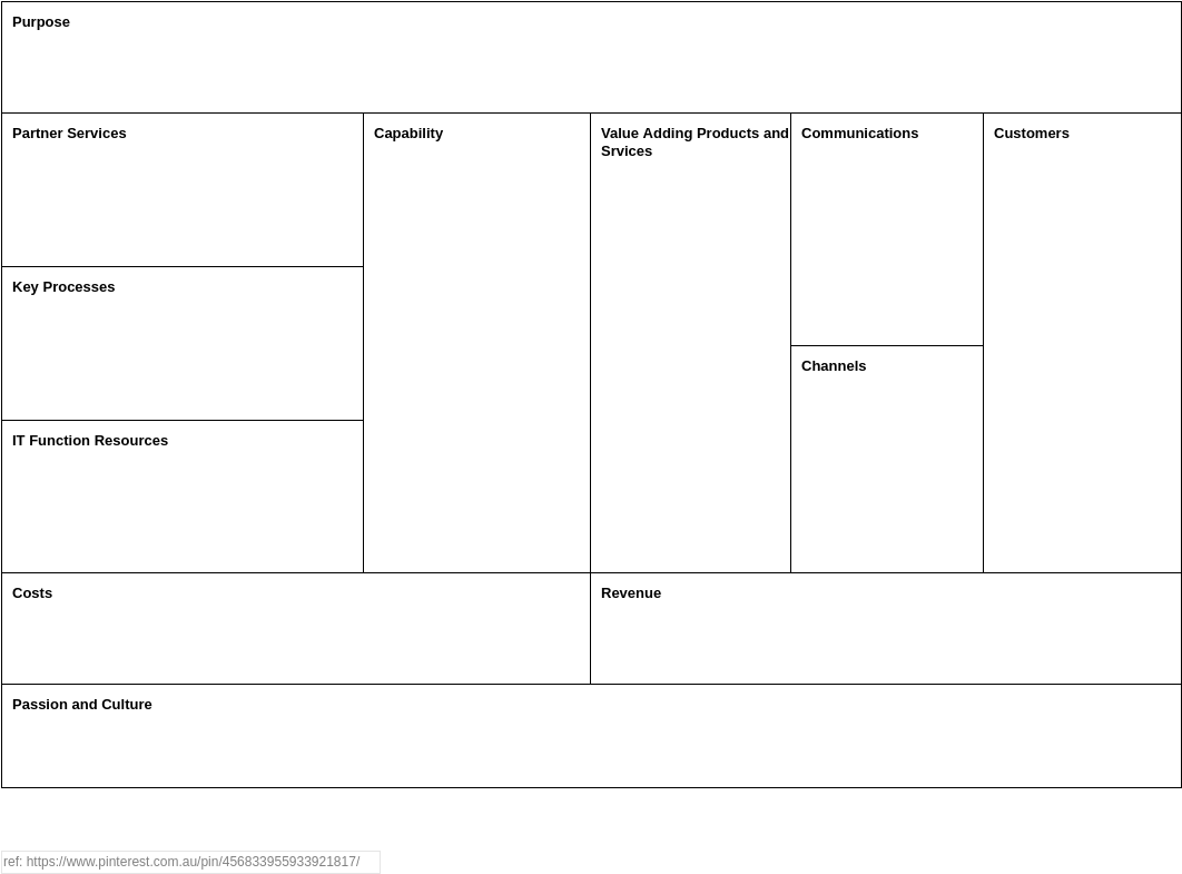 Business Model Analysis Canvas template: Operating Model Canvas (Created by Diagrams's Business Model Analysis Canvas maker)