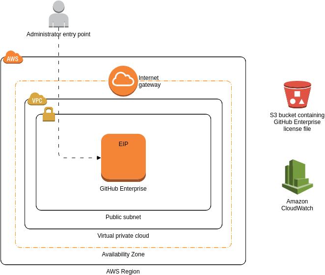 AWS Architecture Diagram template: GitHub Enterprise (Created by Diagrams's AWS Architecture Diagram maker)