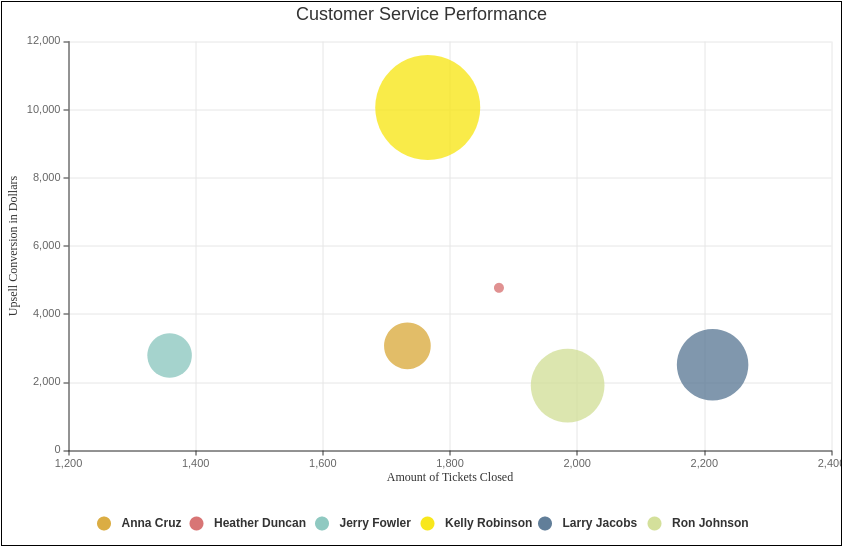 Customer Service Performance (Bubble Chart Example)
