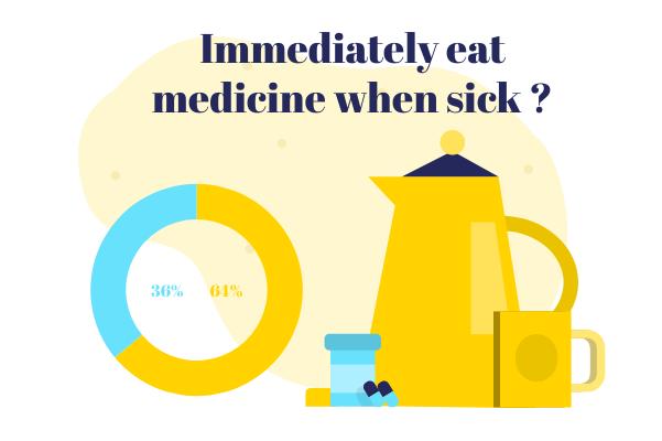 Medical template: Eating Medicine (Created by InfoChart's Medical maker)