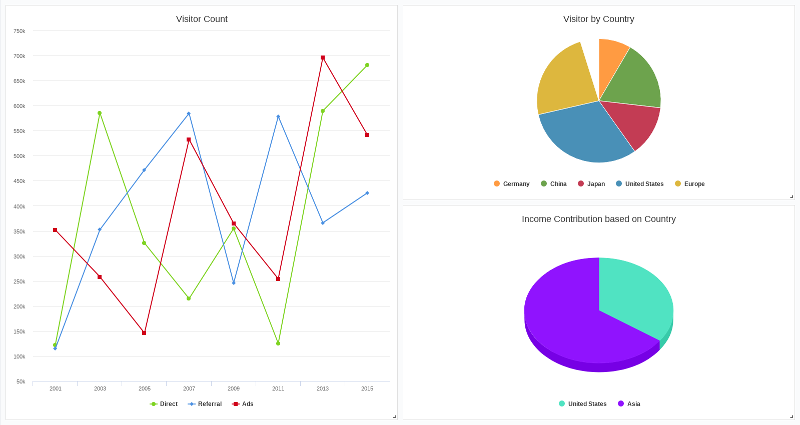 Visitor Analysis (Dashboard Example)