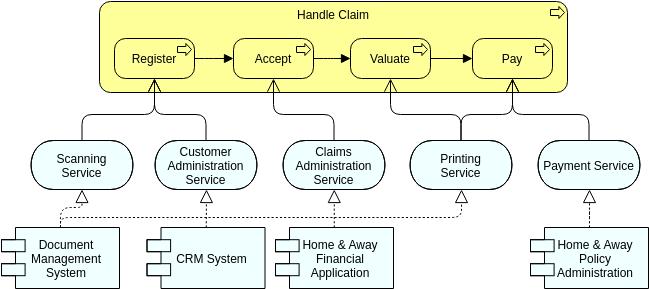 Application Usage (ArchiMateDiagram Example)