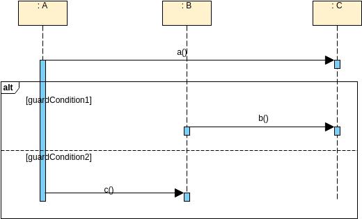 Sequence Diagram template: OperatorSyntax (Created by Diagrams's Sequence Diagram maker)