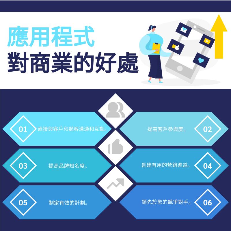 信息圖表 template: 應用程式對商業的好處信息圖表 (Created by InfoART's 信息圖表 maker)