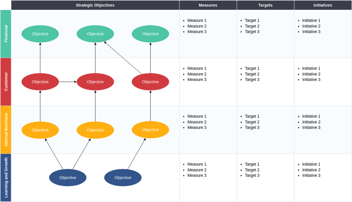 Strategy Map template: Strategy Map with Balanced Scorecard (Created by Diagrams's Strategy Map maker)
