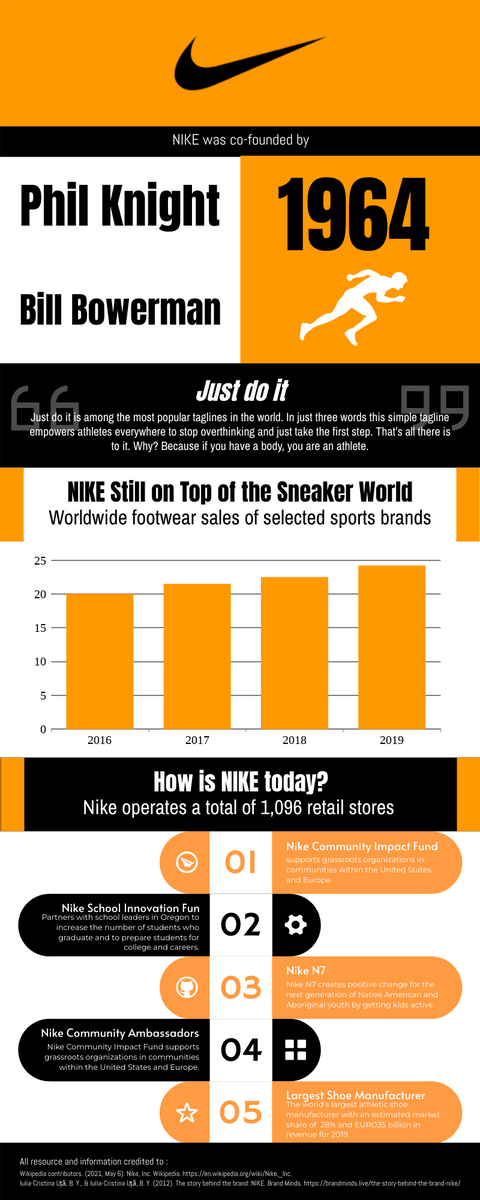 Infographic template: Stories Of NIKE Infographic (Created by InfoART's Infographic maker)