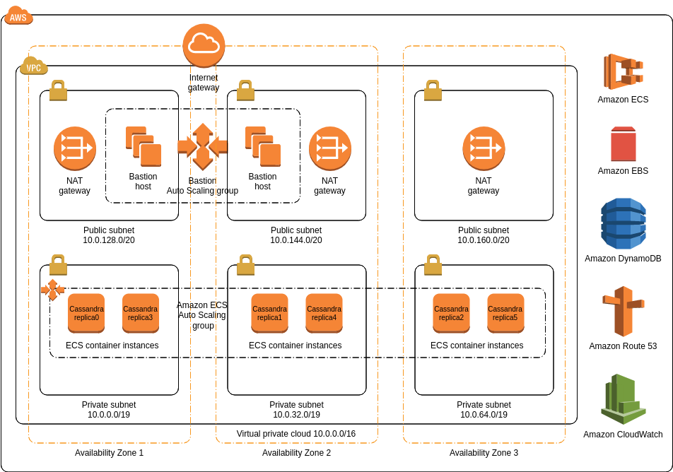 CloudStax NoSQL DB (AWS Architecture Diagram Example)