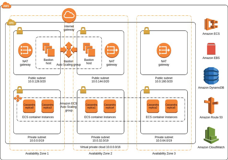 AWS Architecture Diagram template: CloudStax NoSQL DB (Created by Diagrams's AWS Architecture Diagram maker)