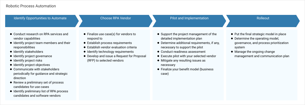 Miscellaneous Process Map template: Robotic Process Automation (Created by Diagrams's Miscellaneous Process Map maker)